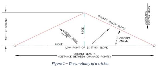 Poor Cricket Design Mule Hide Products