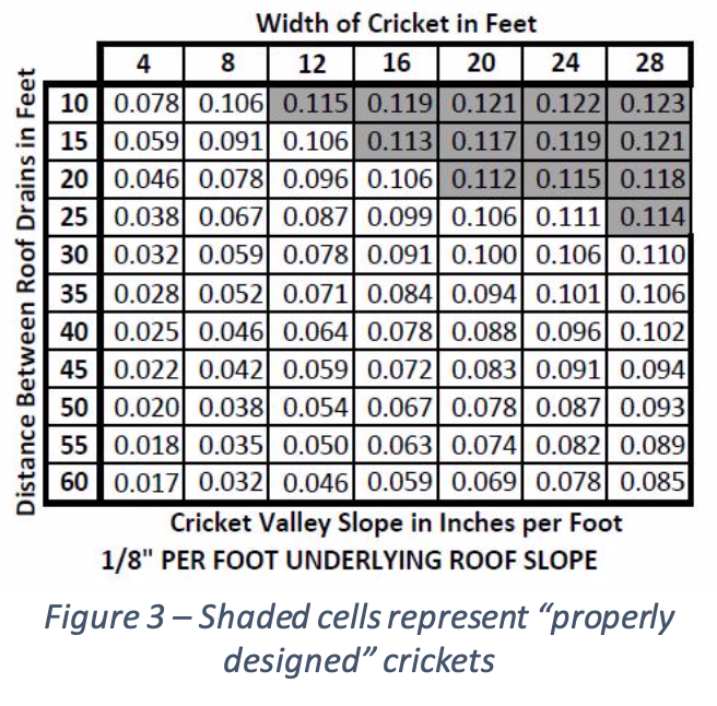 Poor Cricket Design